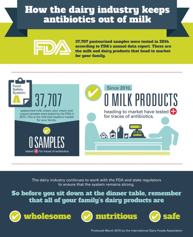 There is no doubt that America's dairy supply is among the safest and highest quality in the world. And not just because this farmer tells you, but because the numbers, they don't lie. In 2014, the FDA tested more than 35,000 samples of milk, cream, yogurt and other dairy foods and found that none of them tested positive for traces of antibiotics. In fact, zero milk products have tested positive for traces of antibiotics since 2010. But never hesitate to ask a farmer.